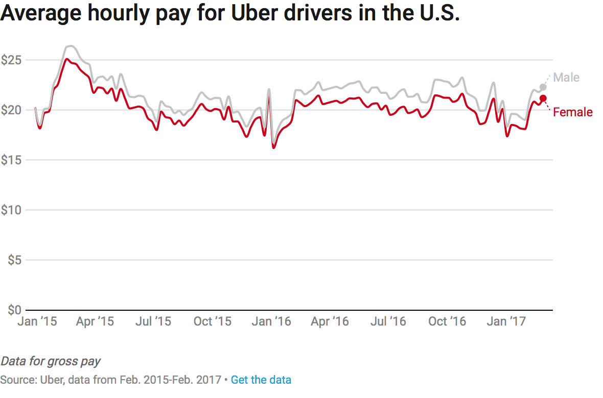 Chart of Uber hourly pay for men and women