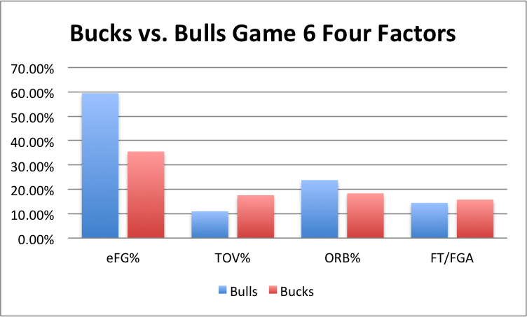 bucks bulls game 6