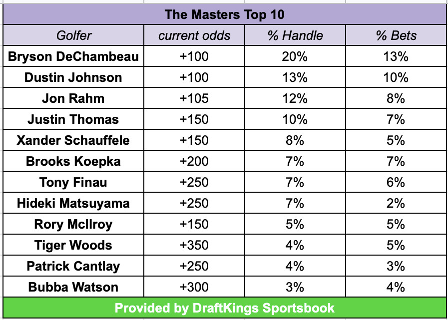 Masters golf betting prices sports betting dataset