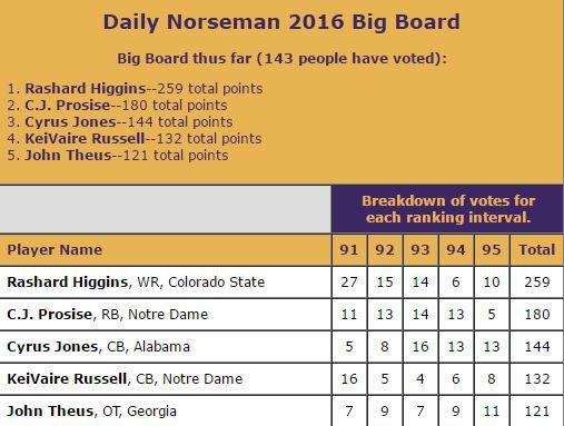 DN Big Board Spots 91-95