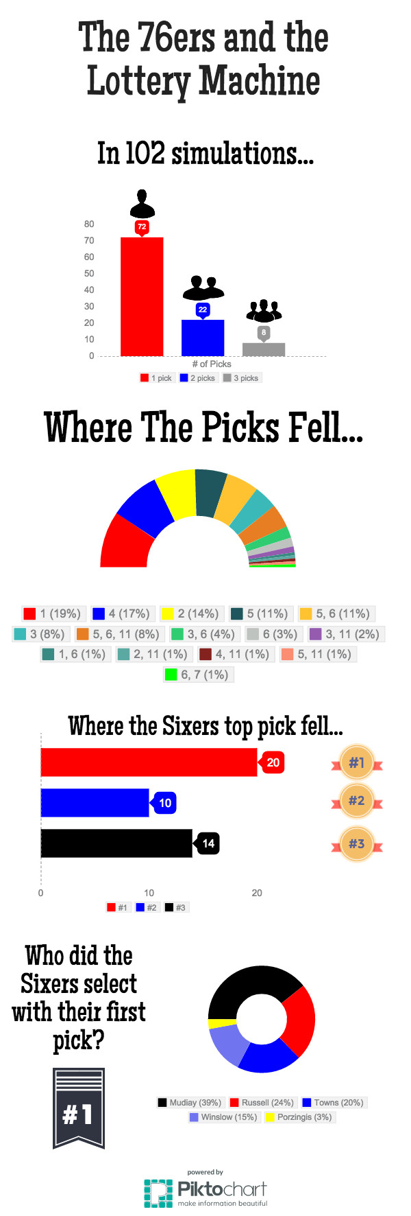 Sixers-LotteryGraphic