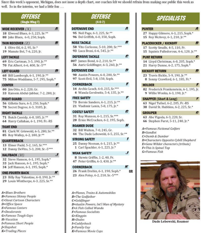 The Depth Chart Includes References To Movies Famous Skinny People A Two Deep Of Deodorants Playing At Right Guard Position And Tribute Gene