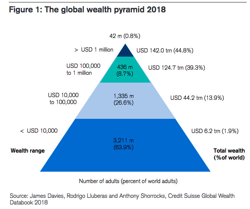 Global wealth pyramid according to Credit Suisse
