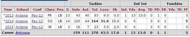 scooby wright stats