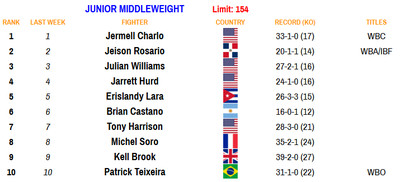 154 081720 - Rankings (Aug. 17, 2020): Benavidez dips, Frampton stays put