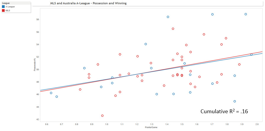 MLS poss points