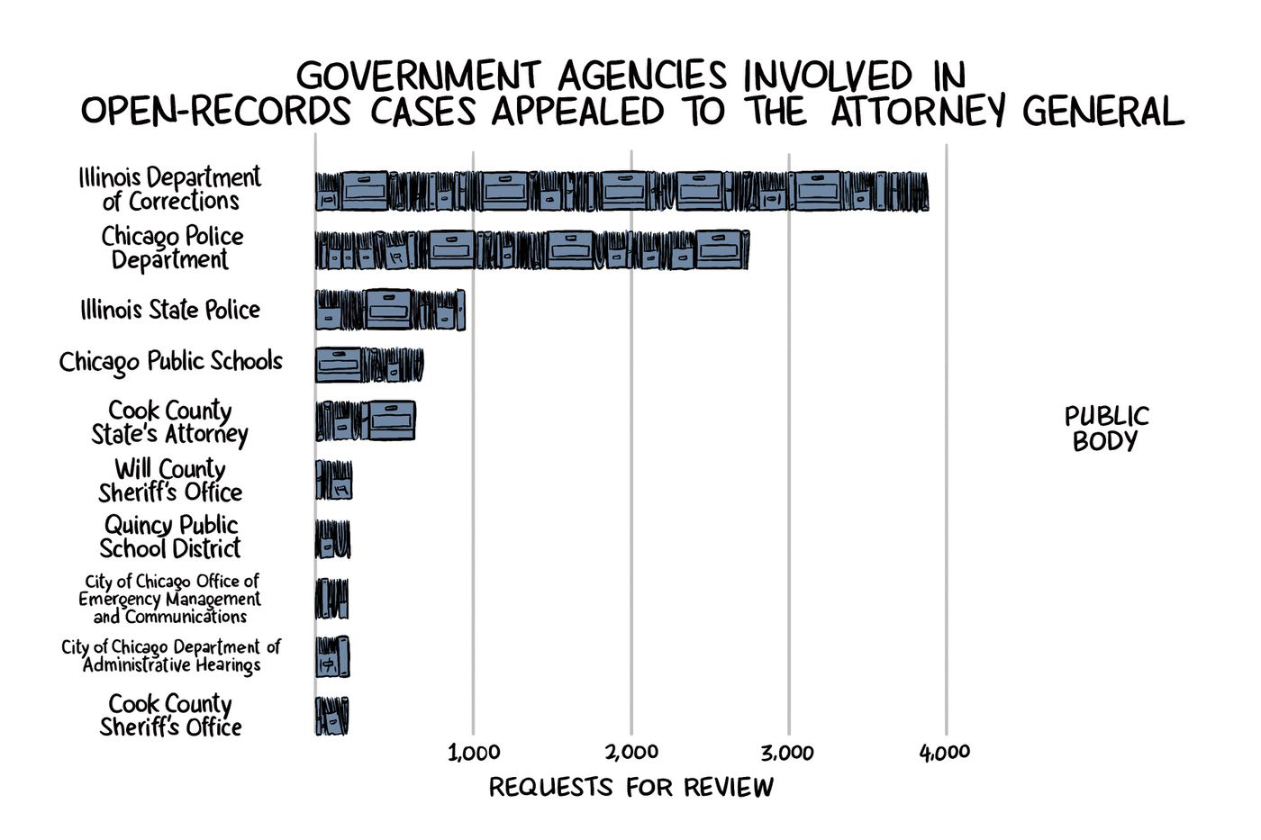 Illinois open records law: Citizens count on FOIA but get