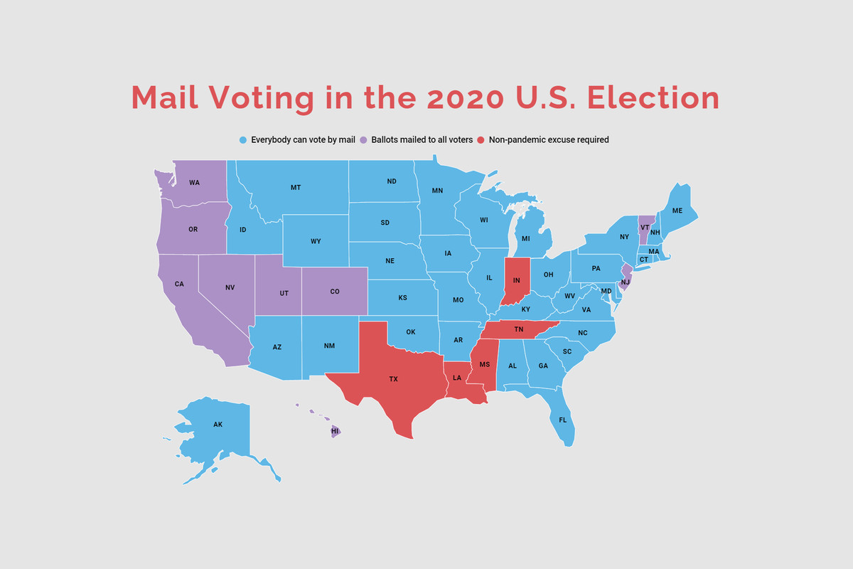 """A U.S. map titled """"Mail Voting in the 2020 U.S. Election"""" with each state/jurisdiction shaded in one of three colors to indicate whether it allows everybody to vote by mail (sky blue), mails absentee ballots to all registered voters (lavender), or requires a non-pandemic excuse to vote by mail (red)."""