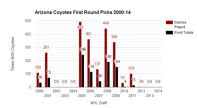Coyotes 1st Rounders