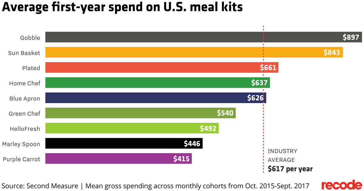Chart of average annual spend on meal kits