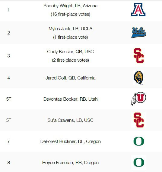 pac-12 top eight players