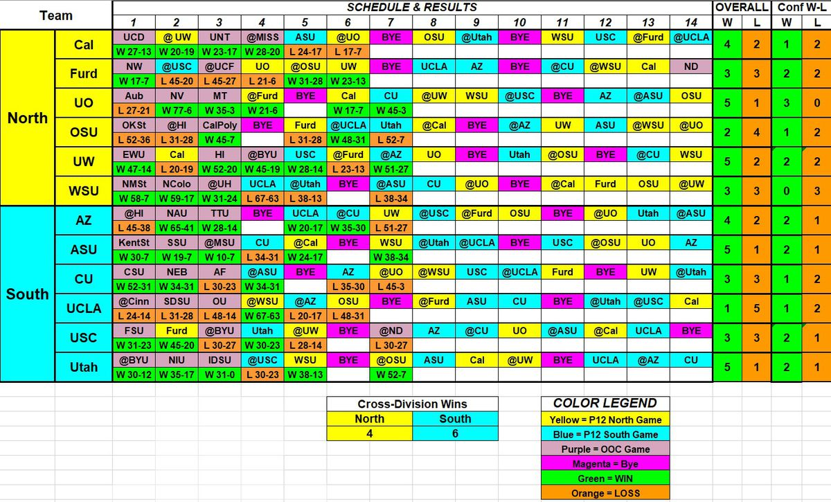 """A table of game outcomes for every team in the Pac-12 conference, with their overall records and records in conference play. There is also a figure at the bottom showing that in """"cross-division"""" games, the North has won 4 contests while the South won 6."""