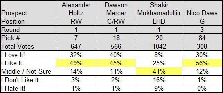 AAtJ Poll Results for the Devils Picks in Rounds 1-3 of the 2020 NHL Draft
