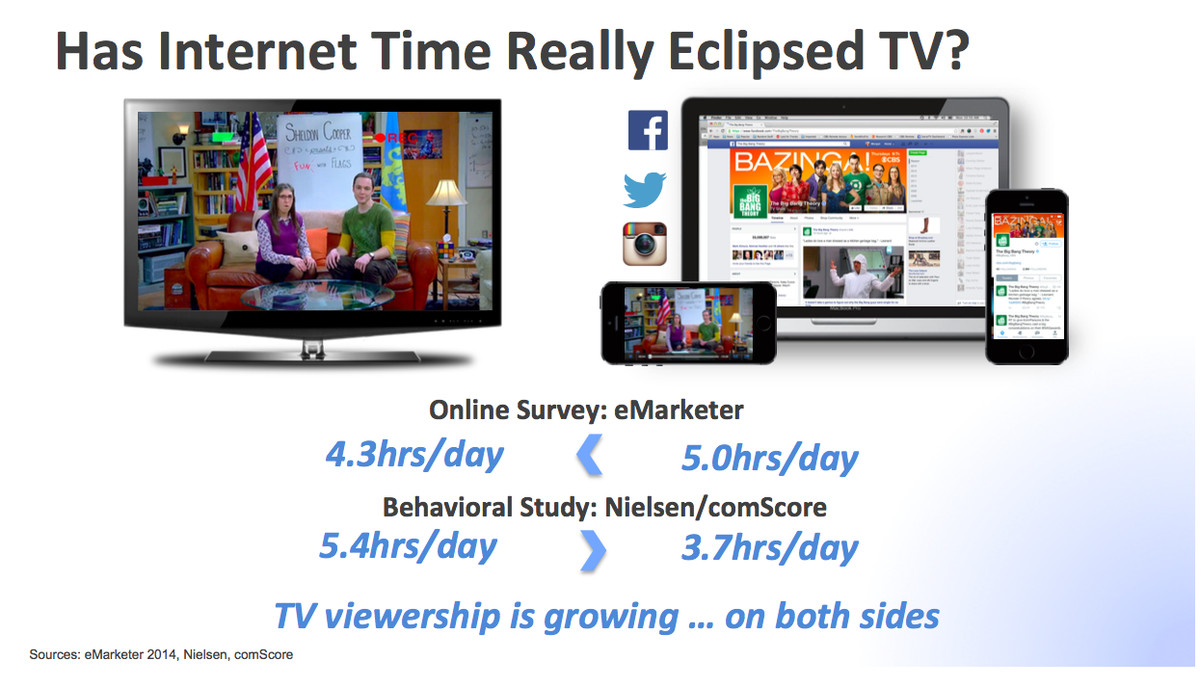 CBS cites data showing that Internet viewing really hasn't eclipsed TV viewing.