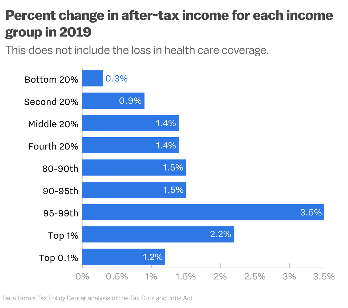 The Republican Tax Bill Will Exacerbate Income Inequality