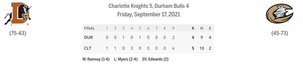 Bulls/Knights linescore