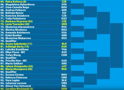 w03 - Australian Open 2019: Women's bracket, schedule, scores, and results