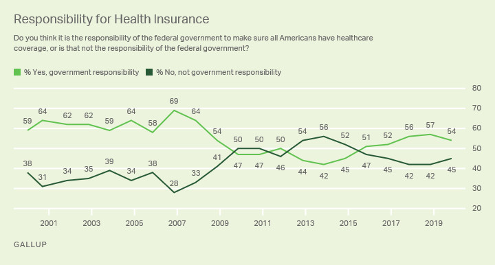 gallup_guarantee How the 2010s changed health care