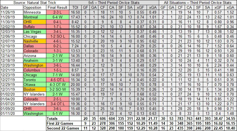 Devils 5-on-5 and All Situation Corsi, shots, and expected goals in third periods in 2019-20 in Games #23 through #44