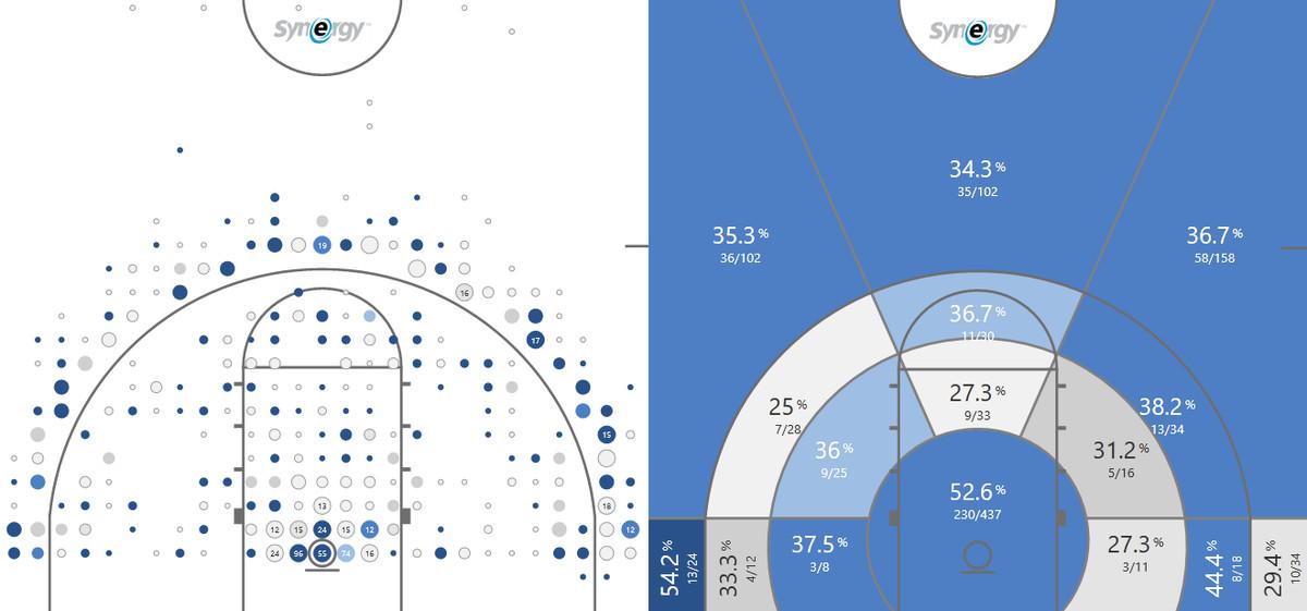 arkansas shot chart