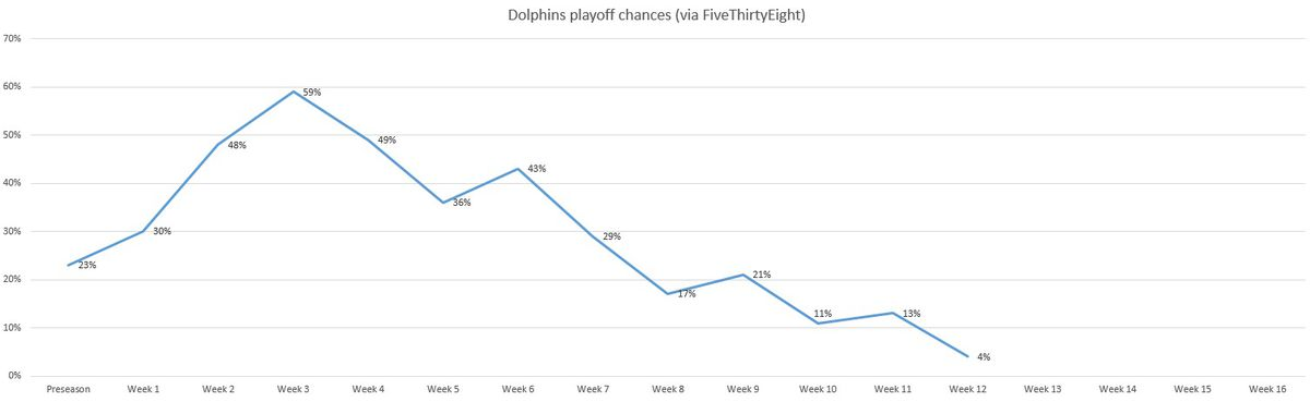 Nfl Playoff Picture After Week 12 Results Dolphins Struggling To