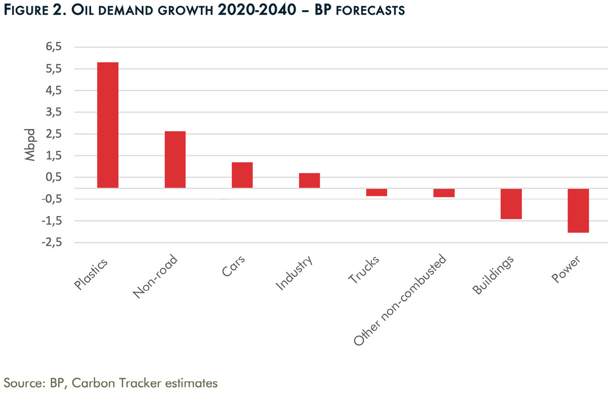 A chart showing BP's forecast for oil demand growth between 2020 and 2040.