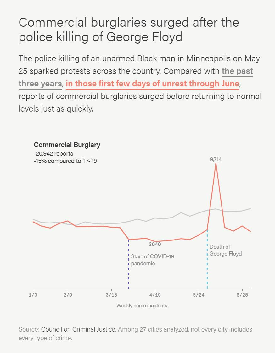 The police killing of an unarmed Black man in Minneapolis on May 25 sparked protests across the country. Compared with the past three years, in those first days of unrest through June, reports of commercial burglaries surged before returning to normal levels just as quickly.