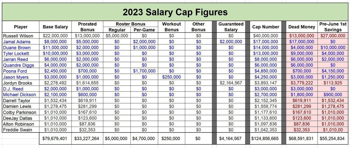 HYPOTHETICAL Salary Cap Figures - 2023