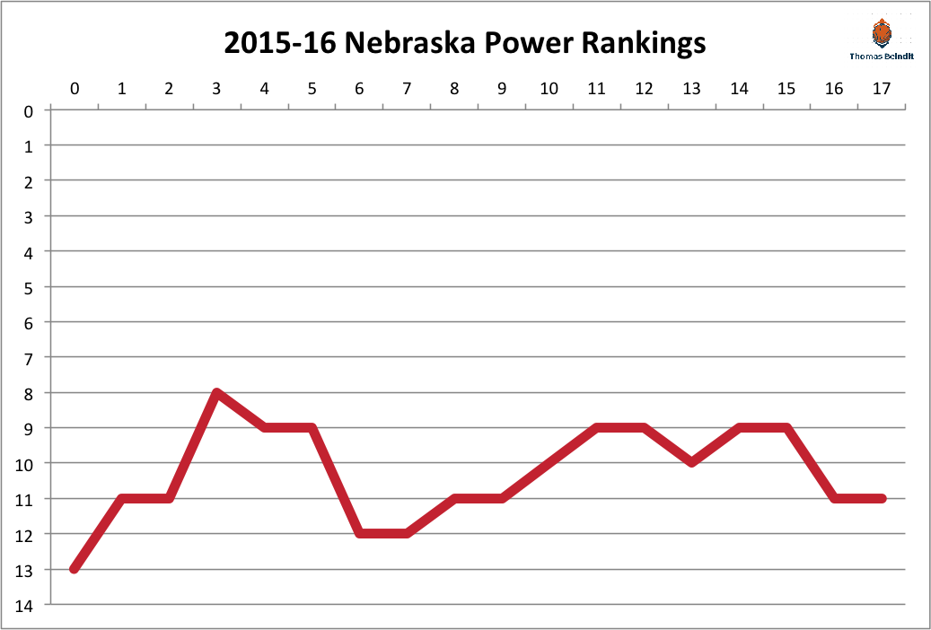 2015-16 nebraska power rankings