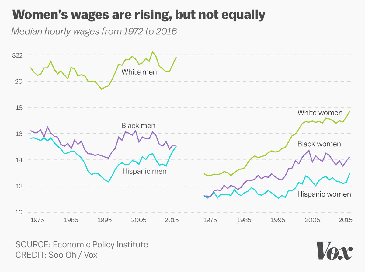 Line charts showing median wages over time, split by race and gender.