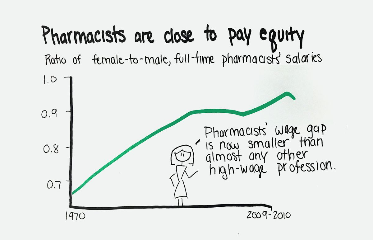 Chart Title Pharmacists Are Close To Pay Equity Ratio Of Female