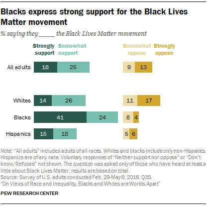 Black Americans are most likely to strongly support the Black Lives Matter movement.