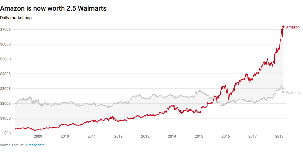 Amazon is now worth more than 2 5 Walmarts - Vox