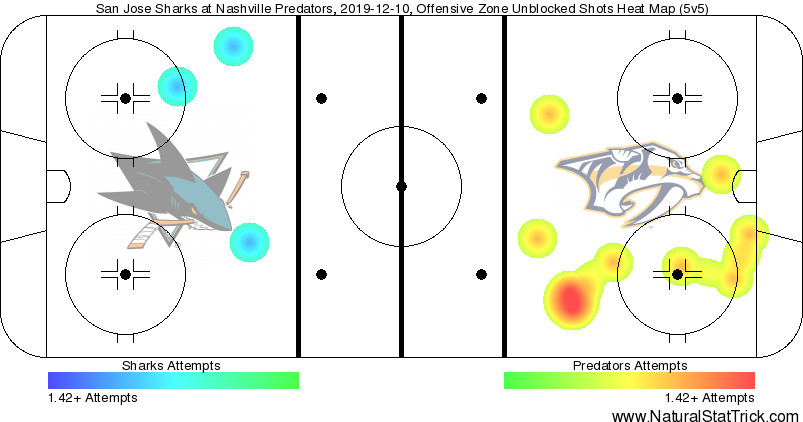 San Jose Sharks vs the Nashville Predators during an NHL game on December 10, 2019