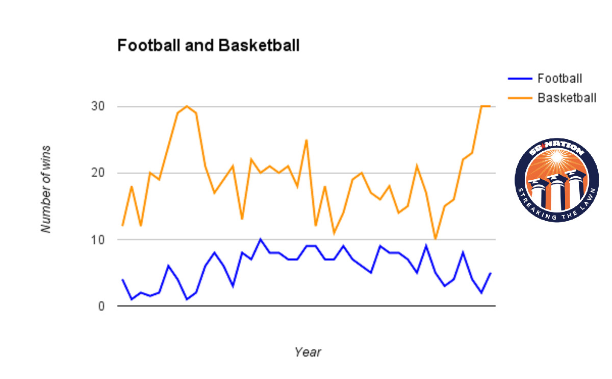 Football vs basketball wins