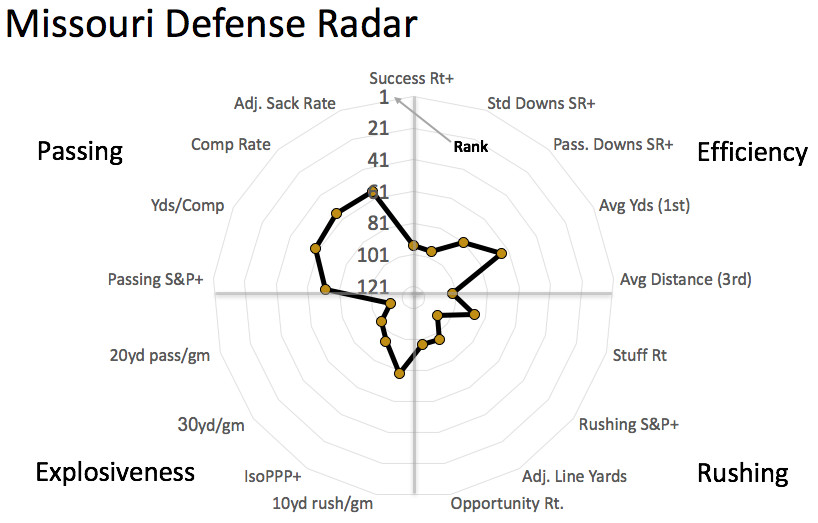 Mizzou defensive radar