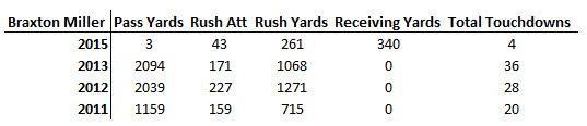 Braxton Stats