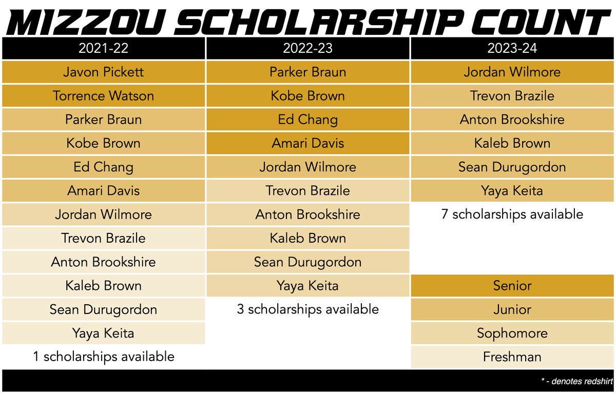 mizzou basketball scholarship count 3-26-21