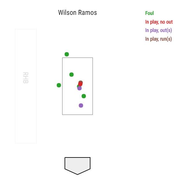 wilson-ramos-washington-national-3-0-swings