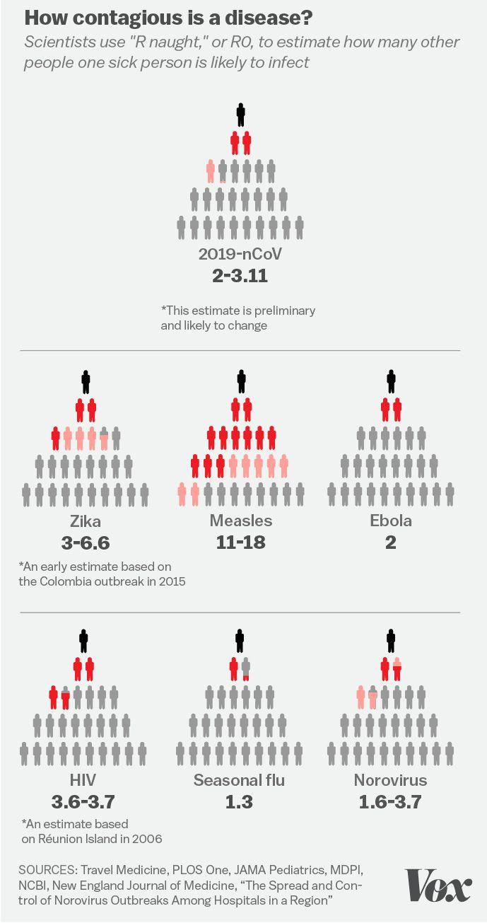 coronavirus estimations