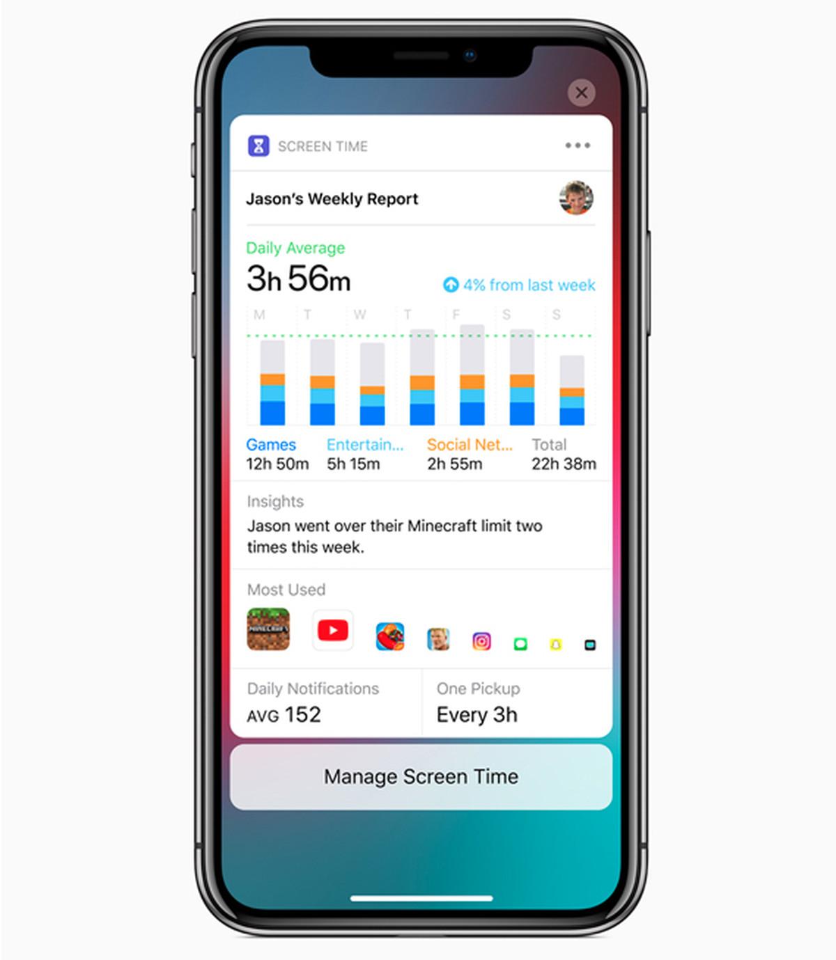 9c3bbc5c4d1 Apple también está aplicando esta abundancia de datos de uso a los  controles parentales, brindando a los padres una mayor supervisión y  supervisión sobre la ...