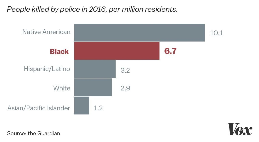 White People Calling Police On Black People Is Part Of A Larger