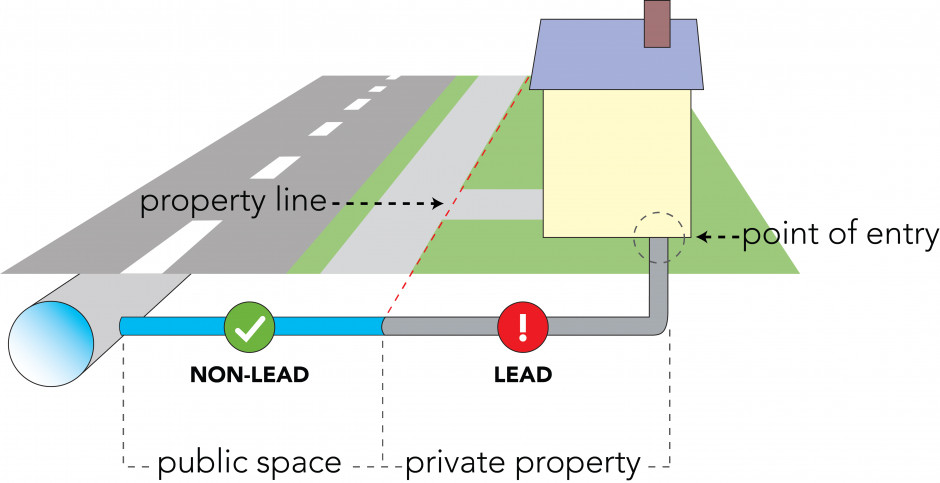 A diagram showing a home on a street and public and private pipes connecting to the home.