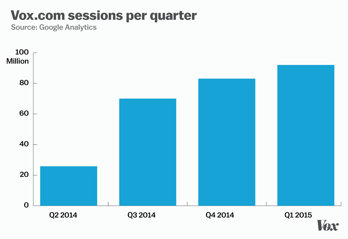 Vox sessions by quarter