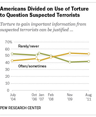 Chart from Pew Research Center