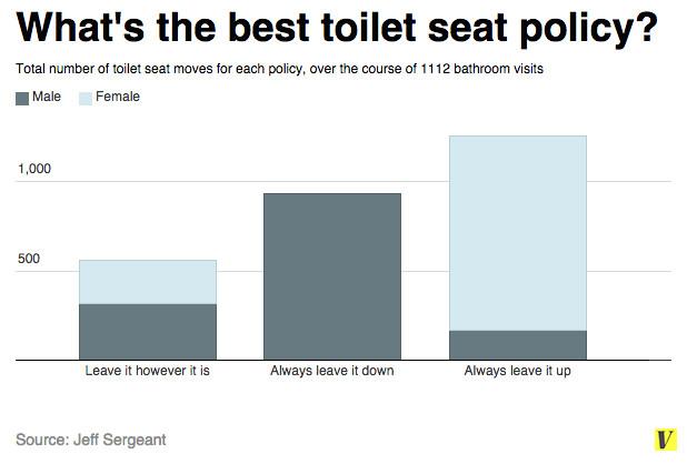 toilet seat chart