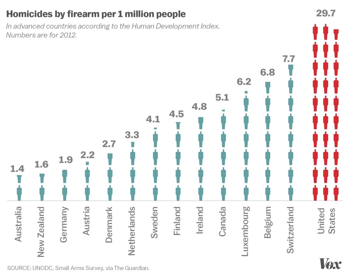 Image result for gun violence by country