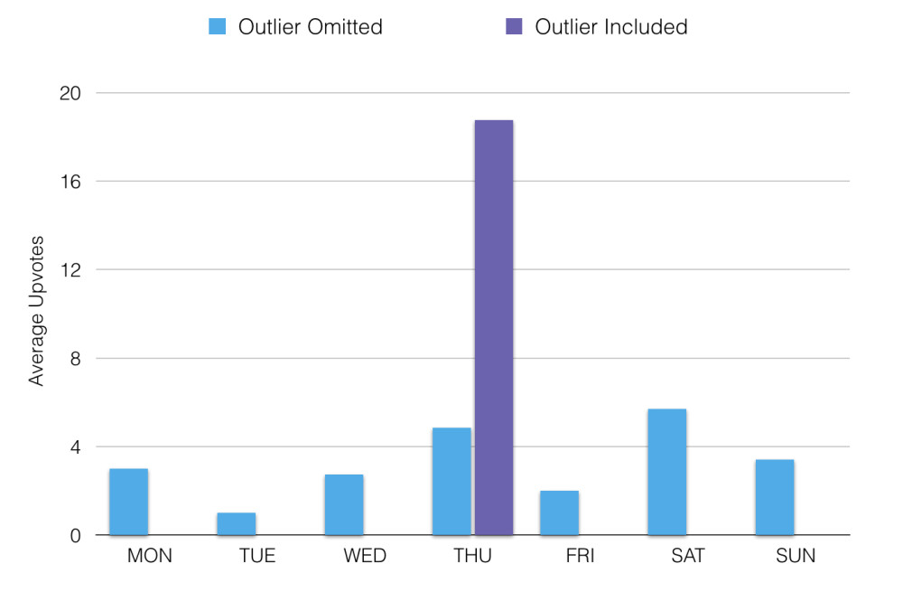 Whttl.com average Hacker News upvotes by days of week