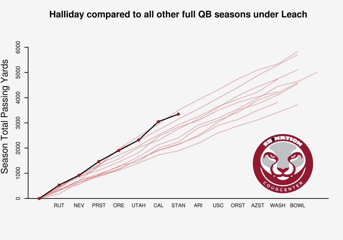 Halliday Graphs 10-15