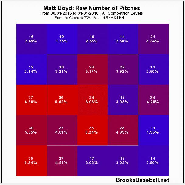 Matt Boyd fastball location